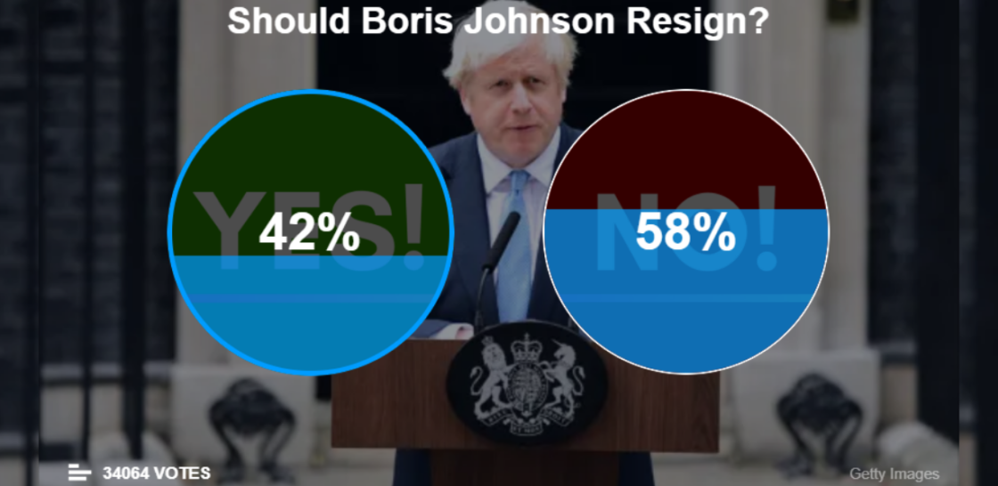 Should Boris Johnson Resign - Flash Poll result